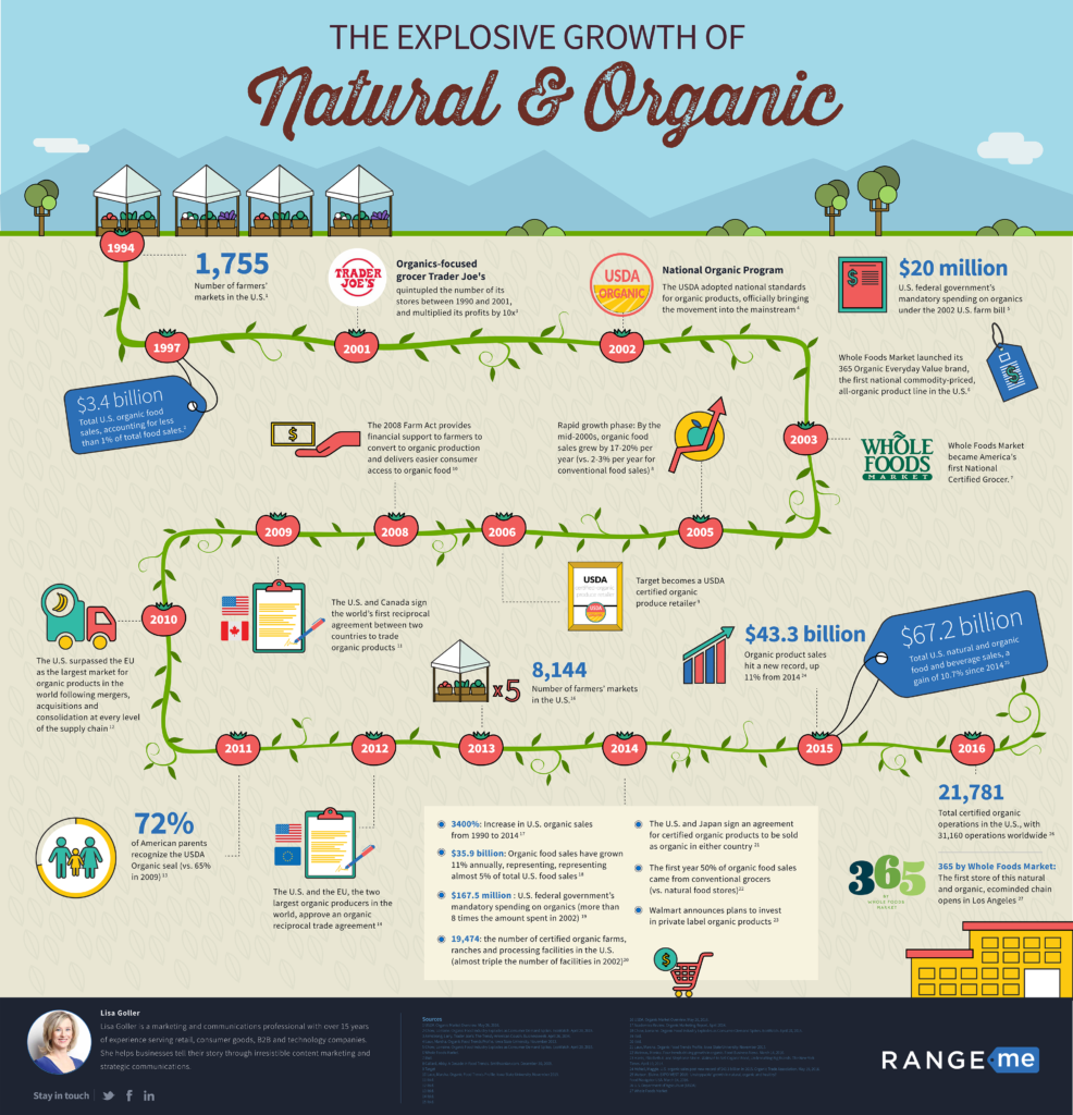 Range Me Natural_Organic_Infographic_FINAL
